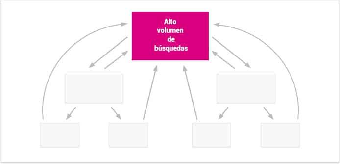 enlaces internos para ayudar a sus páginas principales a clasificar con tus palabras clave de alto volumen de búsquedas